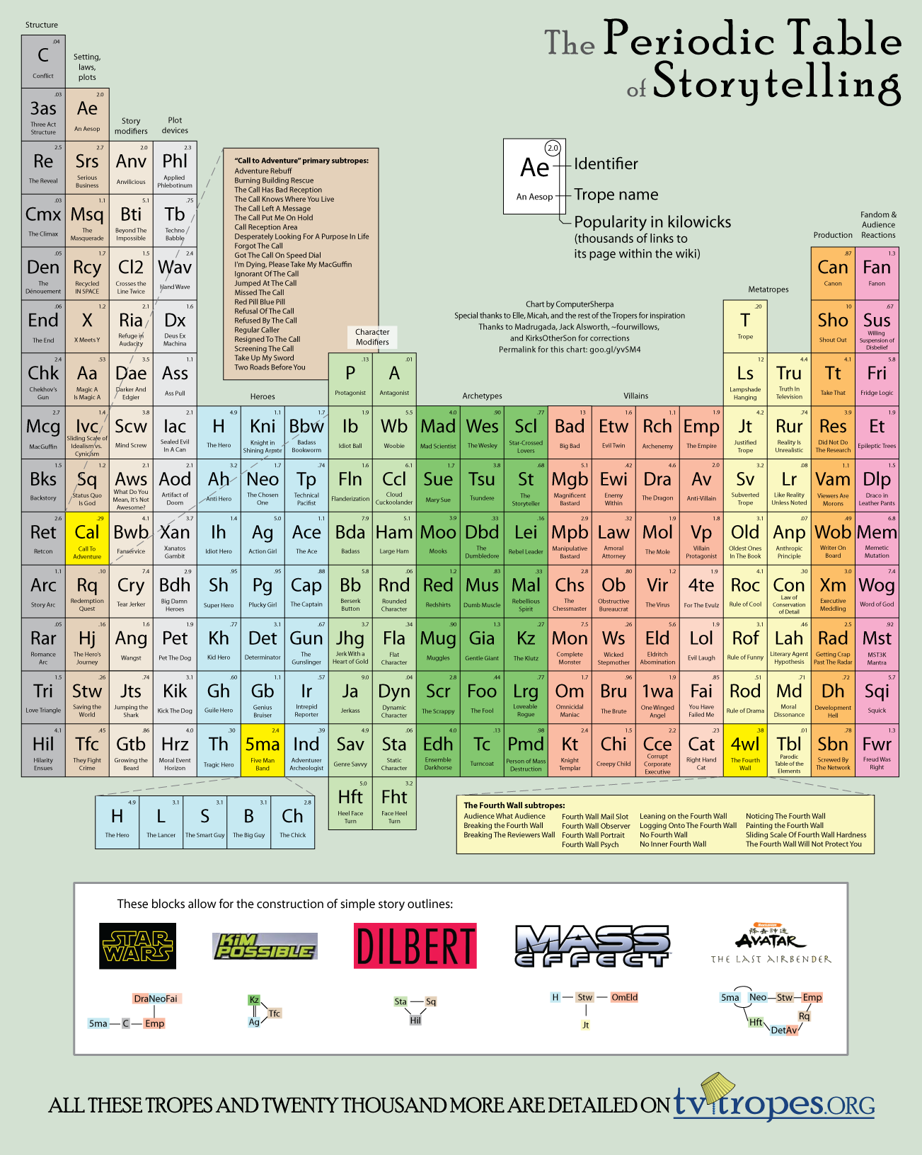 Chart The Periodic Table Of Storytelling Yall Connect