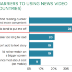 Are audiences as crazy for videos as advertisers are?